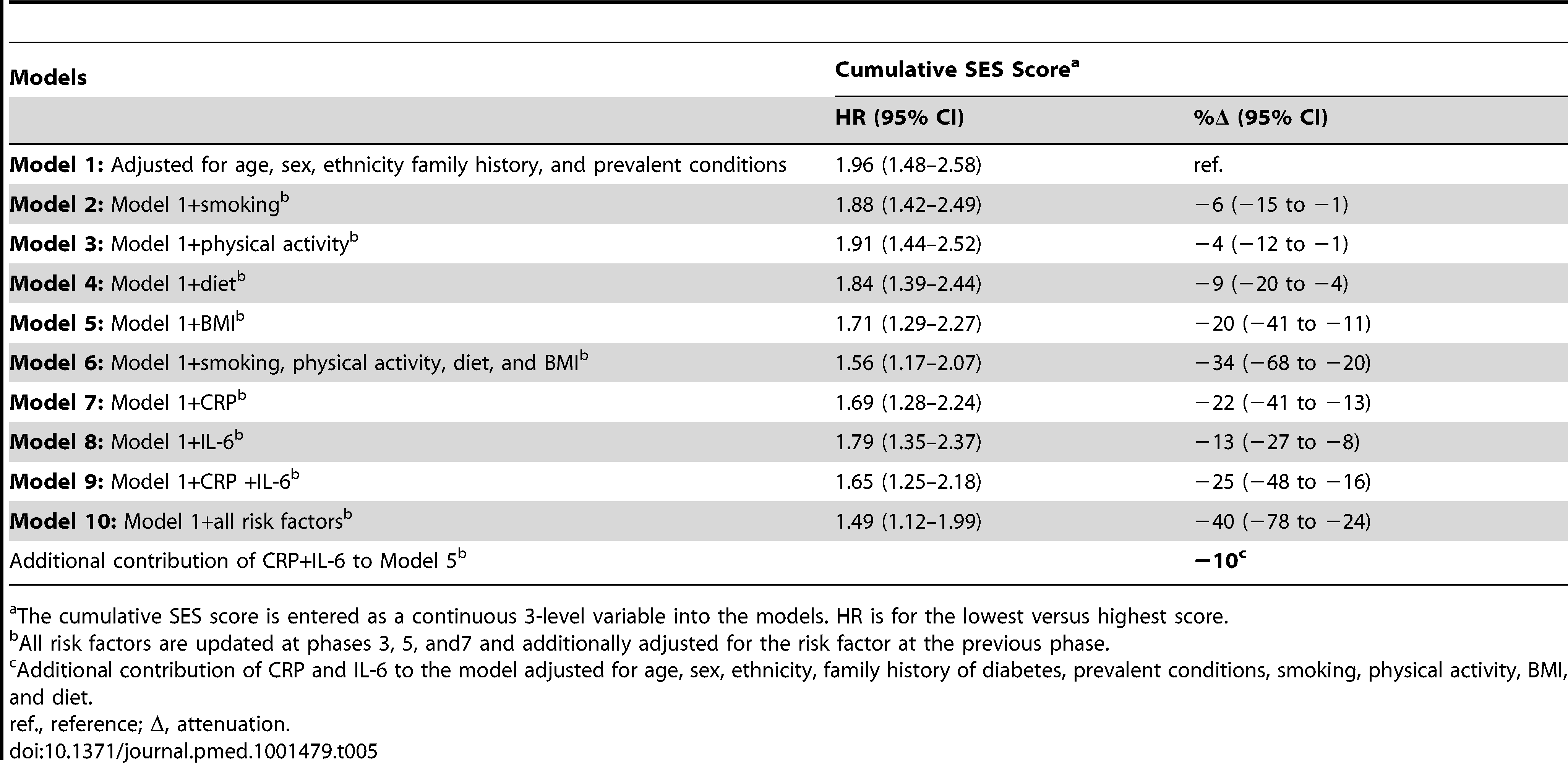 Hazard ratios (95% CI) for the association of cumulative socioeconomic score with type 2 diabetes incidence (<i>n</i>=6,387; 731 incident diabetes cases).