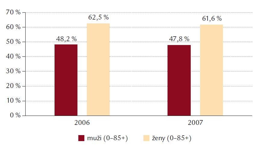 Úmrtnosť na choroby obehovej sústavy podľa pohlavia v rokoch 2006 a 2007.