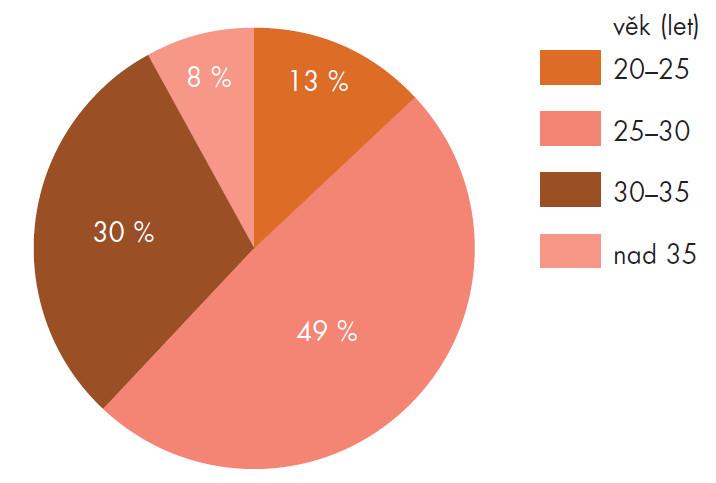 Prevalence ureaplazmové infekce podle věkových skupin.