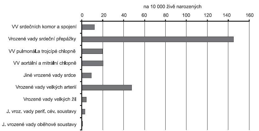 Incidence vrozených srdečních vad podle jednotlivých skupin diagnóz v ČR v období 1994 – 2008, Zdroj: Národní registr vrozených vad – ÚZIS, 2009