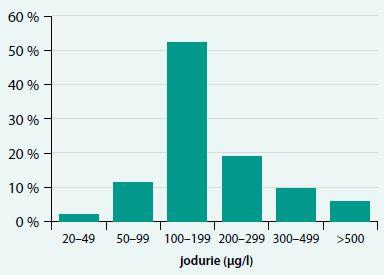 Výskyt jodurie v jednotlivých pásmech používaných pro hodnocení saturace jodem dle ICCIDD (WHO)