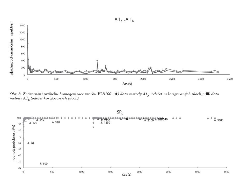 Data získaná ze vzorku U2S100 metodou SP<sub>C</sub>; (◆) data podobnosti spekter, (▲) data prezentující spektra, která jeví významnou odlišnost od průměrného spektra