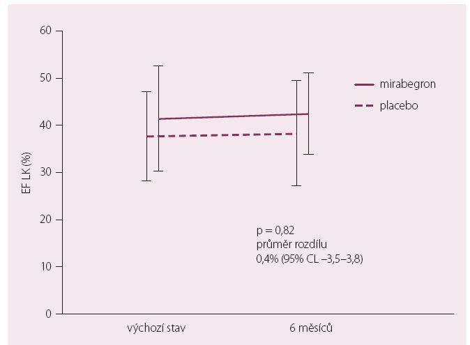 Primární cíl – BEAT-HF – změny EF LK.