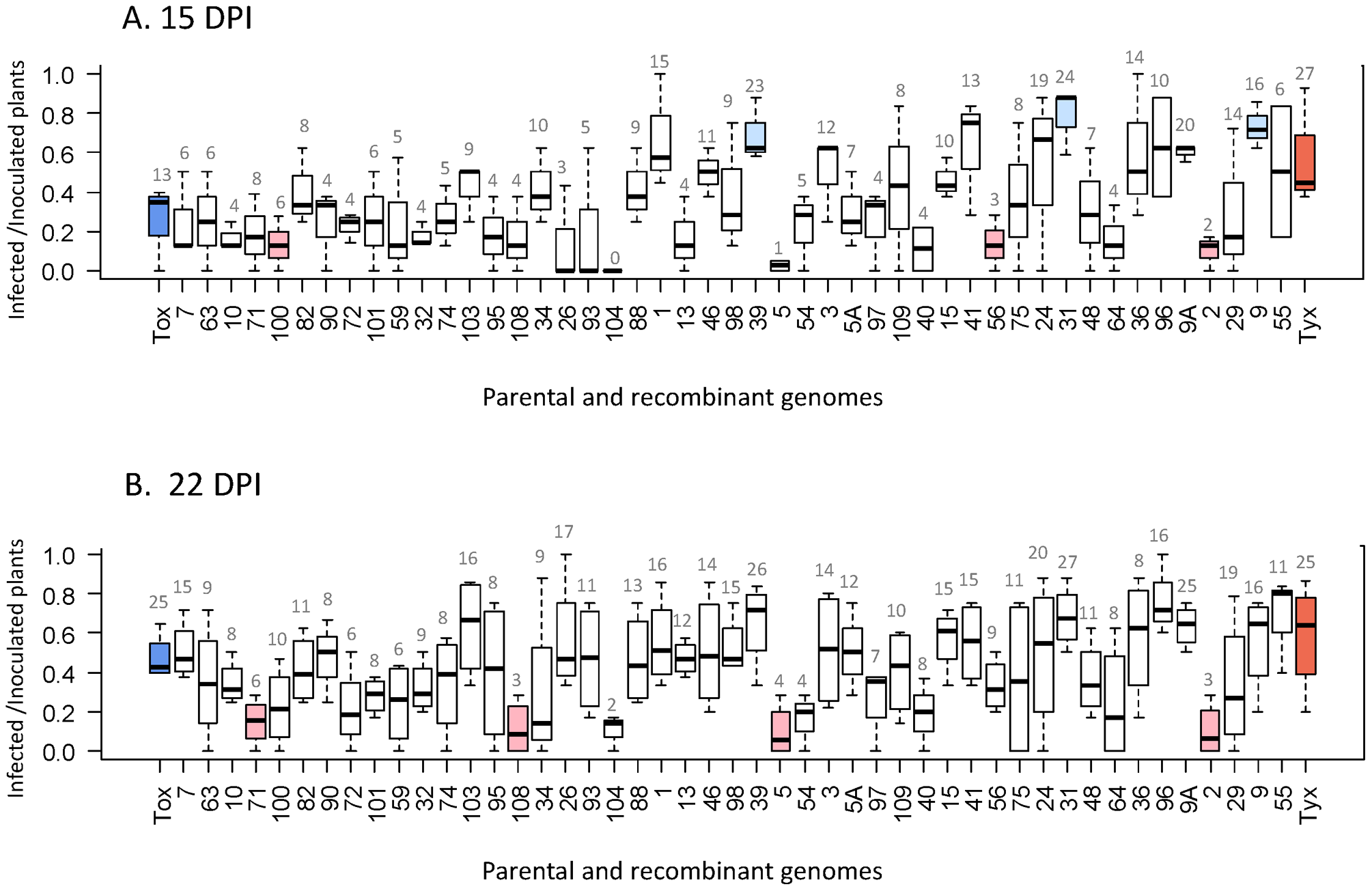 Infectivity of the 47 recombinants and their 2 parental genomes.