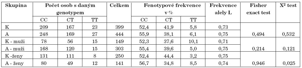 Výsledky genotypizace polymorfismu tsc0598556 (K–kontroly, A–alkoholici).