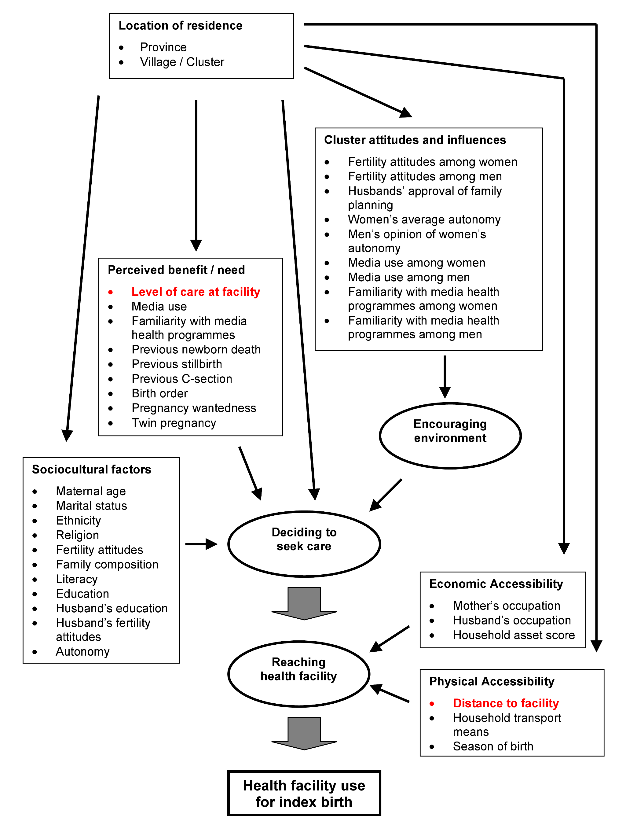 Conceptual framework of influences on health service use.