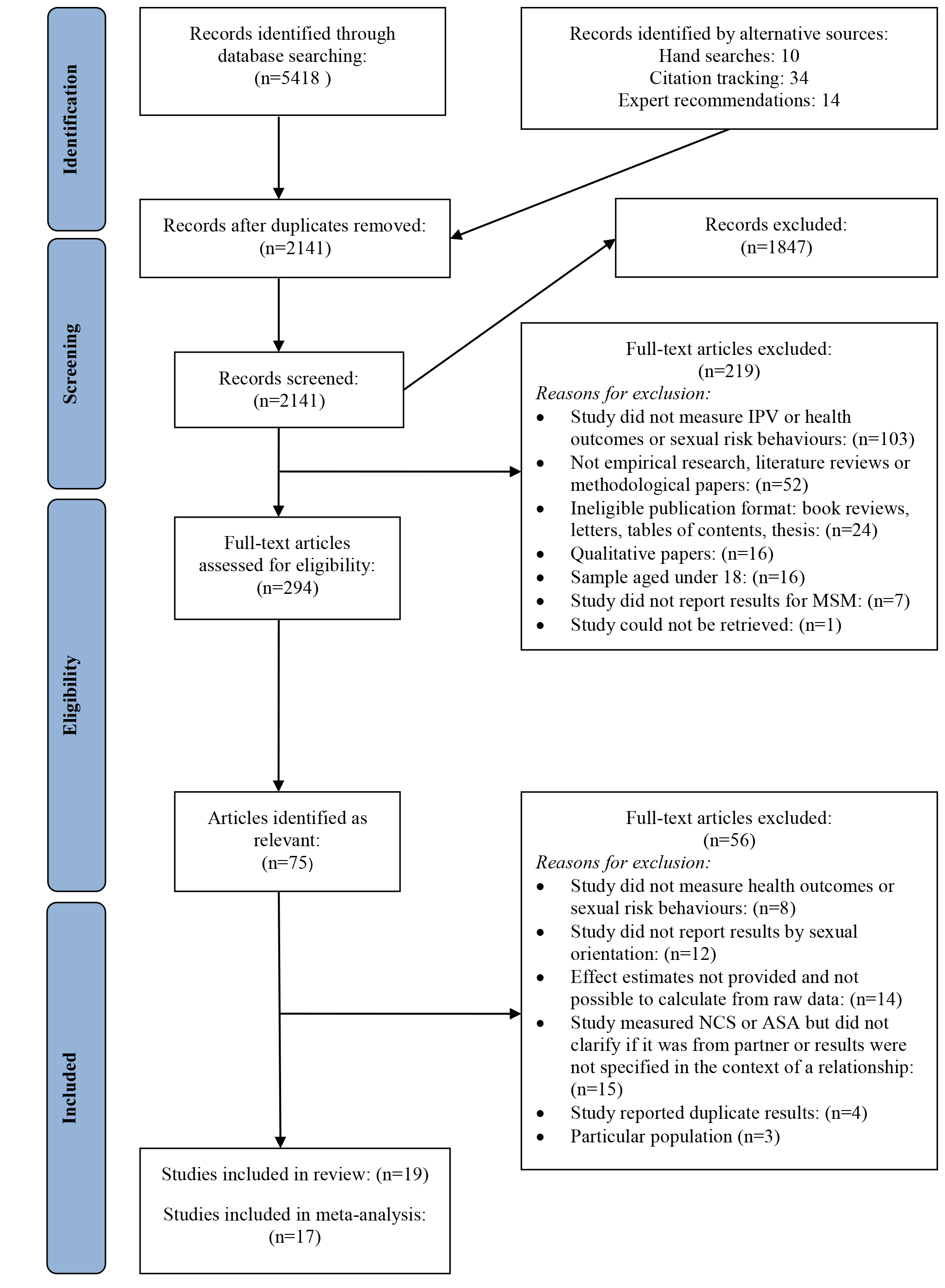 Flow diagram of screened and included papers.