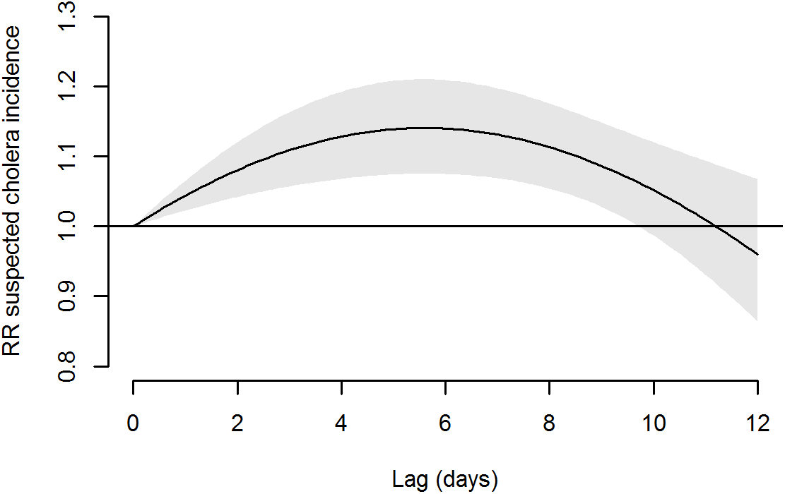 Association of absence of water supply (0 m<sup>3</sup> of water supplied at day 0) with suspected cholera incidence on the 12 following days.