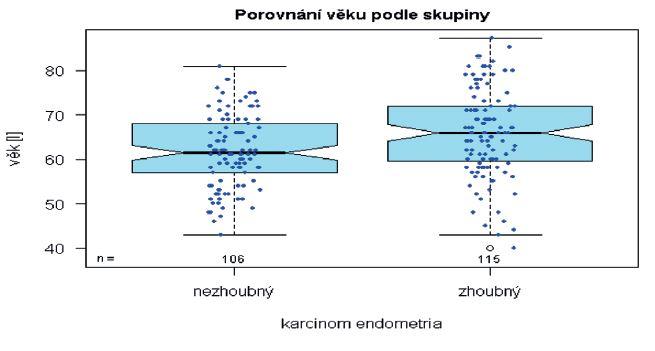 Srovnání věkové distribuce nezhoubných nálezů a endometroidního adenokarcinomu na logaritmické škále