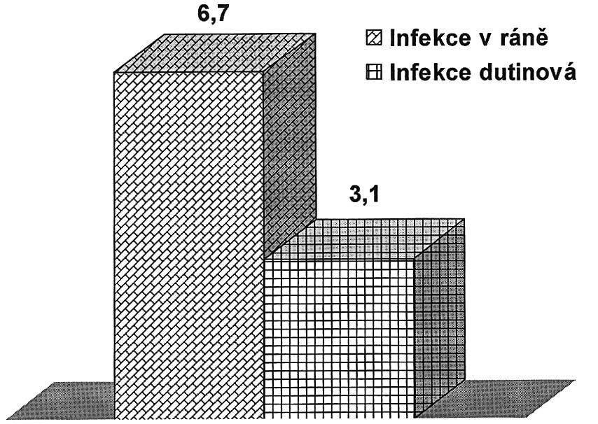 Infekce chirurgického místa po elektivních kolorektálních operacích (%) Graph 5. Surgical site infections following elective colorectal procedures (%)