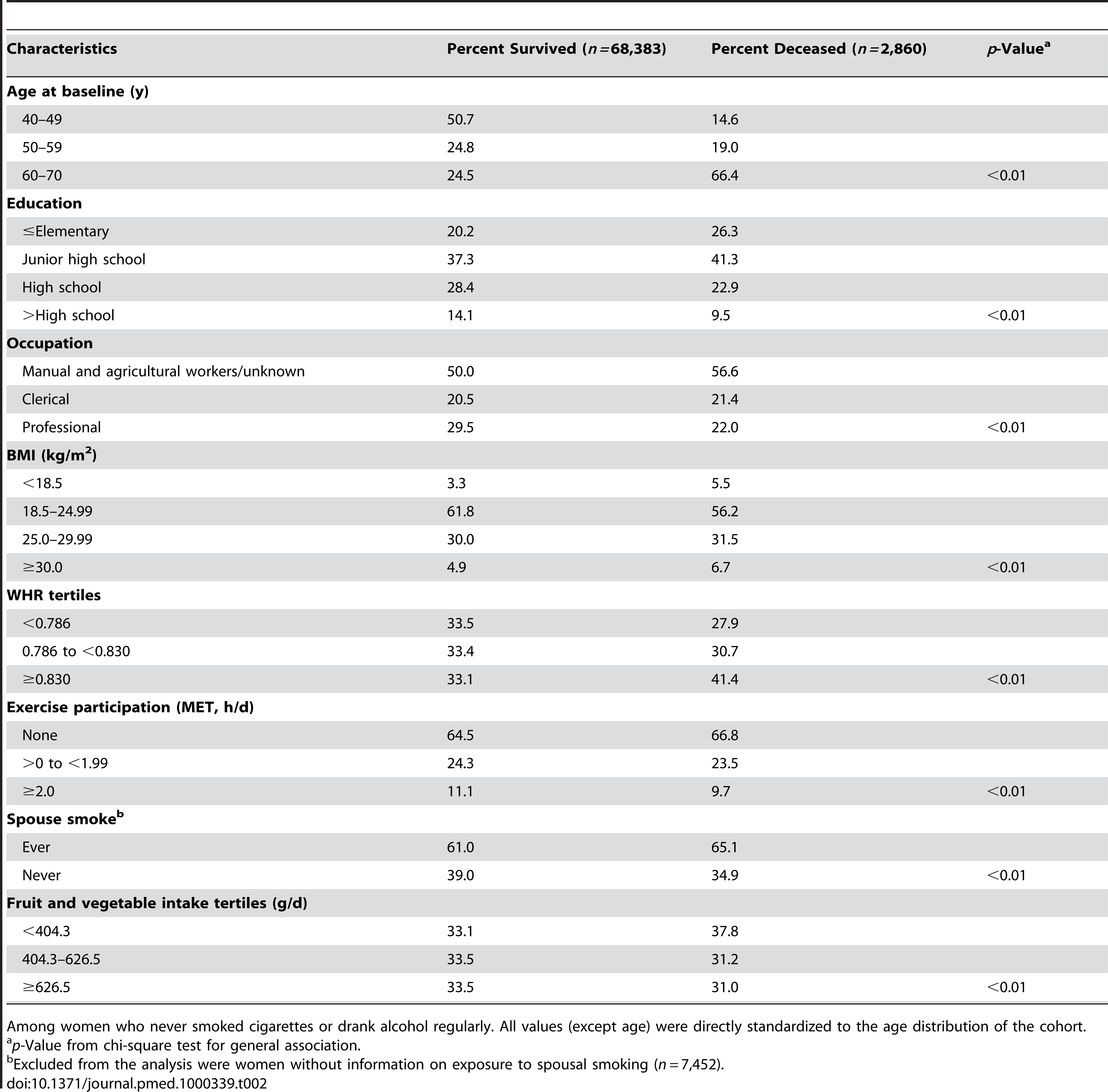 Age-adjusted baseline characteristics by survival status in the Shanghai Women's Health Study (<i>n=</i>71,243).
