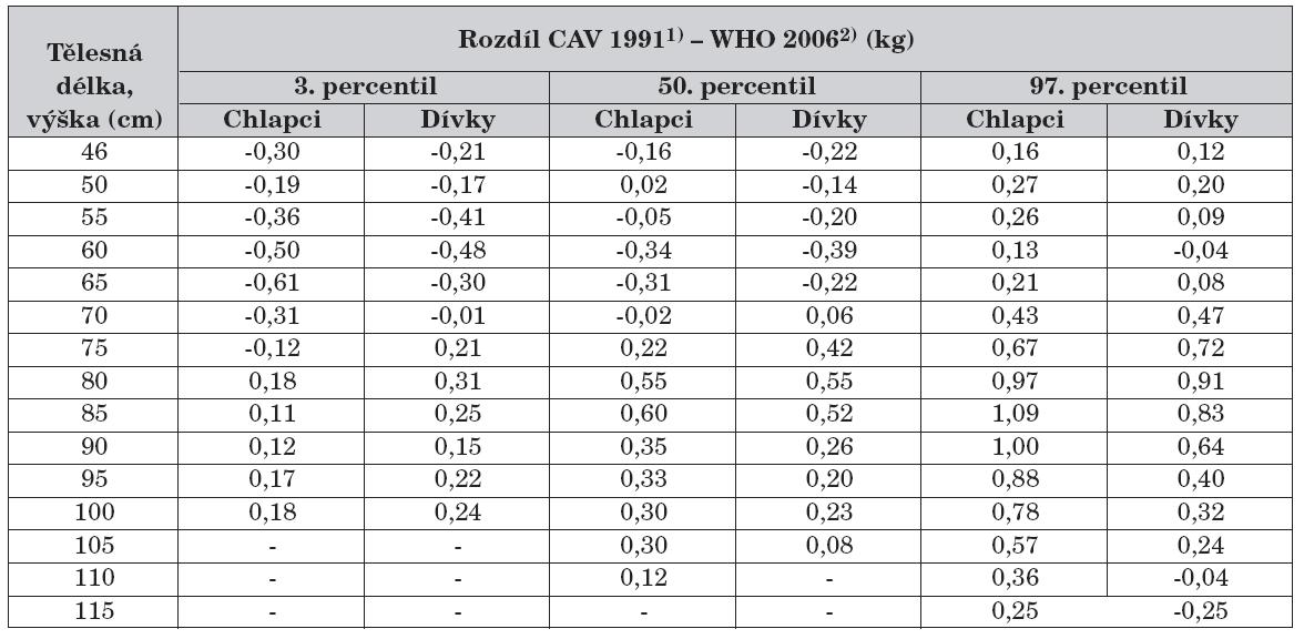 Rozdíl percentilových hodnot CAV 19911) aWHO 20062) – hmotnost k tělesné délce a tělesné výšce.