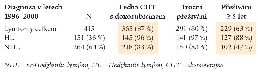 Charakteristika souboru nemocných přijatých k léčbě pro maligní lymfom v letech 1996–2000.