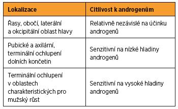 Typ a lokalizace ochlupení a jejich senzitivita k působení androgenů