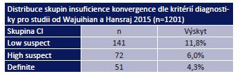 Distribuce skupin insuficience konvergence [27]