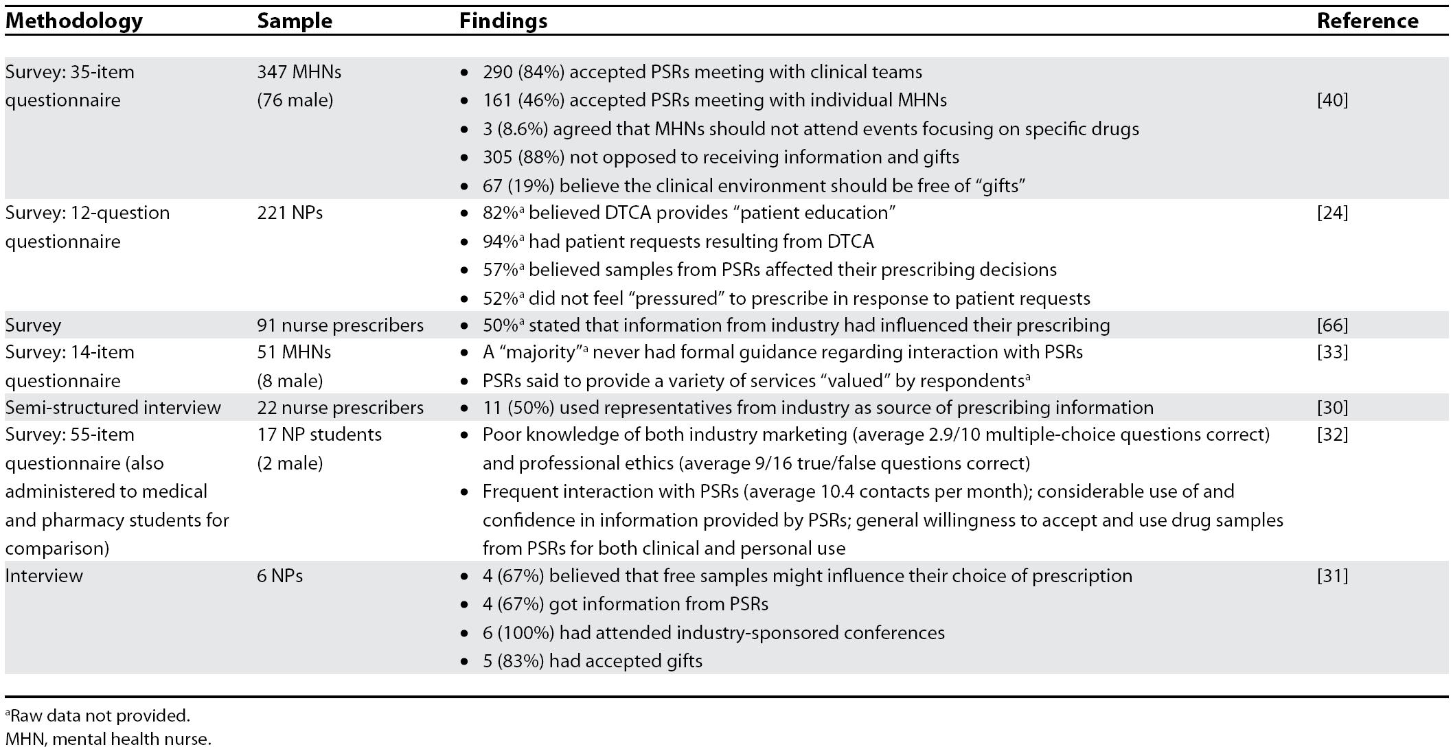 Summary of Empirical Findings Regarding Pharmaceutical Industry Influence on Nurses