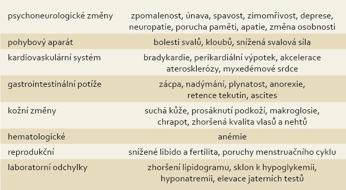 Příznaky hypotyreózy. Tab. 2. Symptoms of hypothyroidism.