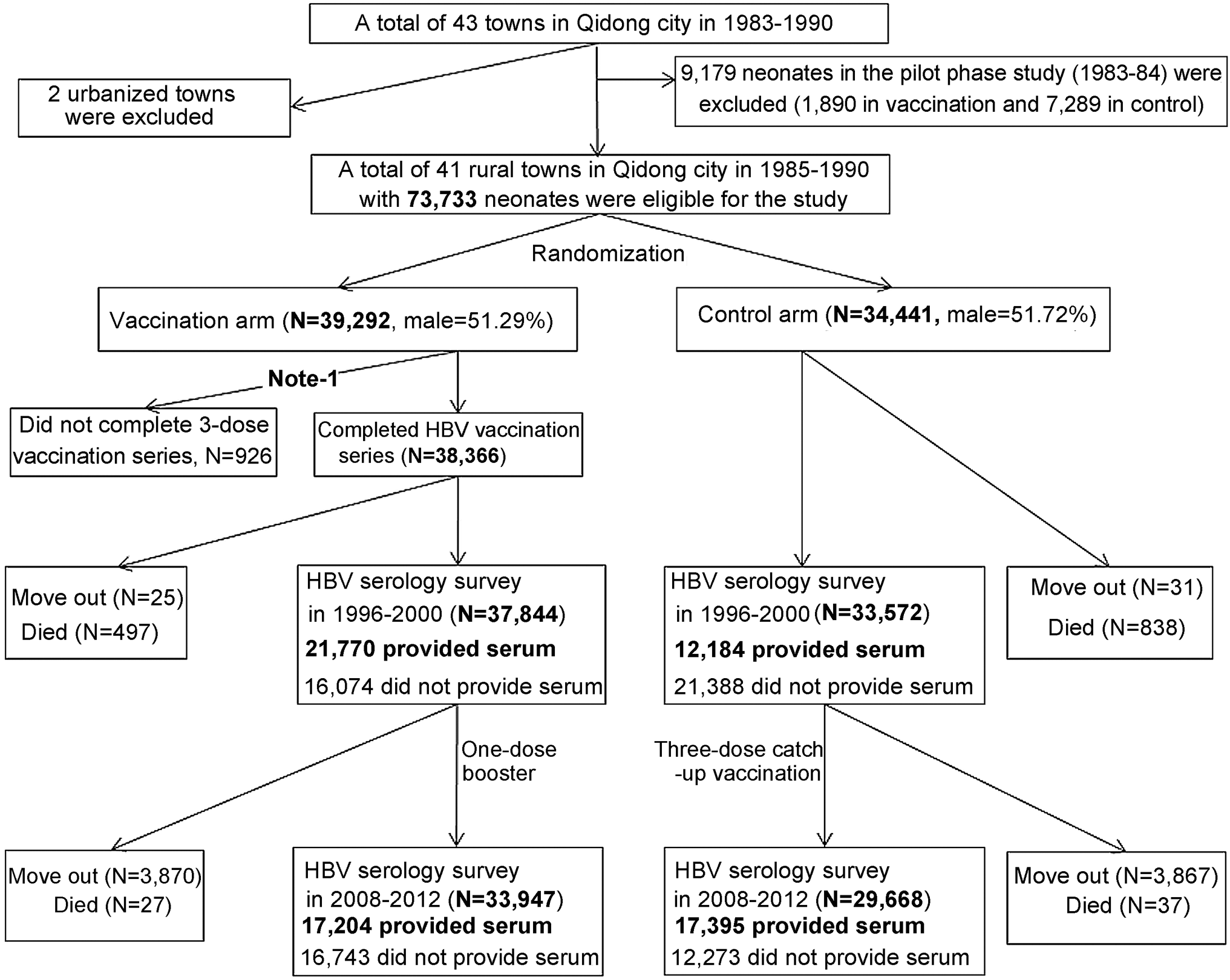 Flow-chart of the Qidong Hepatitis B Intervention Study.