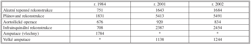 Operace tepen a amputace na vybraných pracovištích v České republice v letech 1984 [18] a v r. 2001 a 2002 [16] Tab. 4. Surgery on arteries and amputations in selected clinics in the Czech Republic in 1984 [18] and 2001 and 2002 [16]