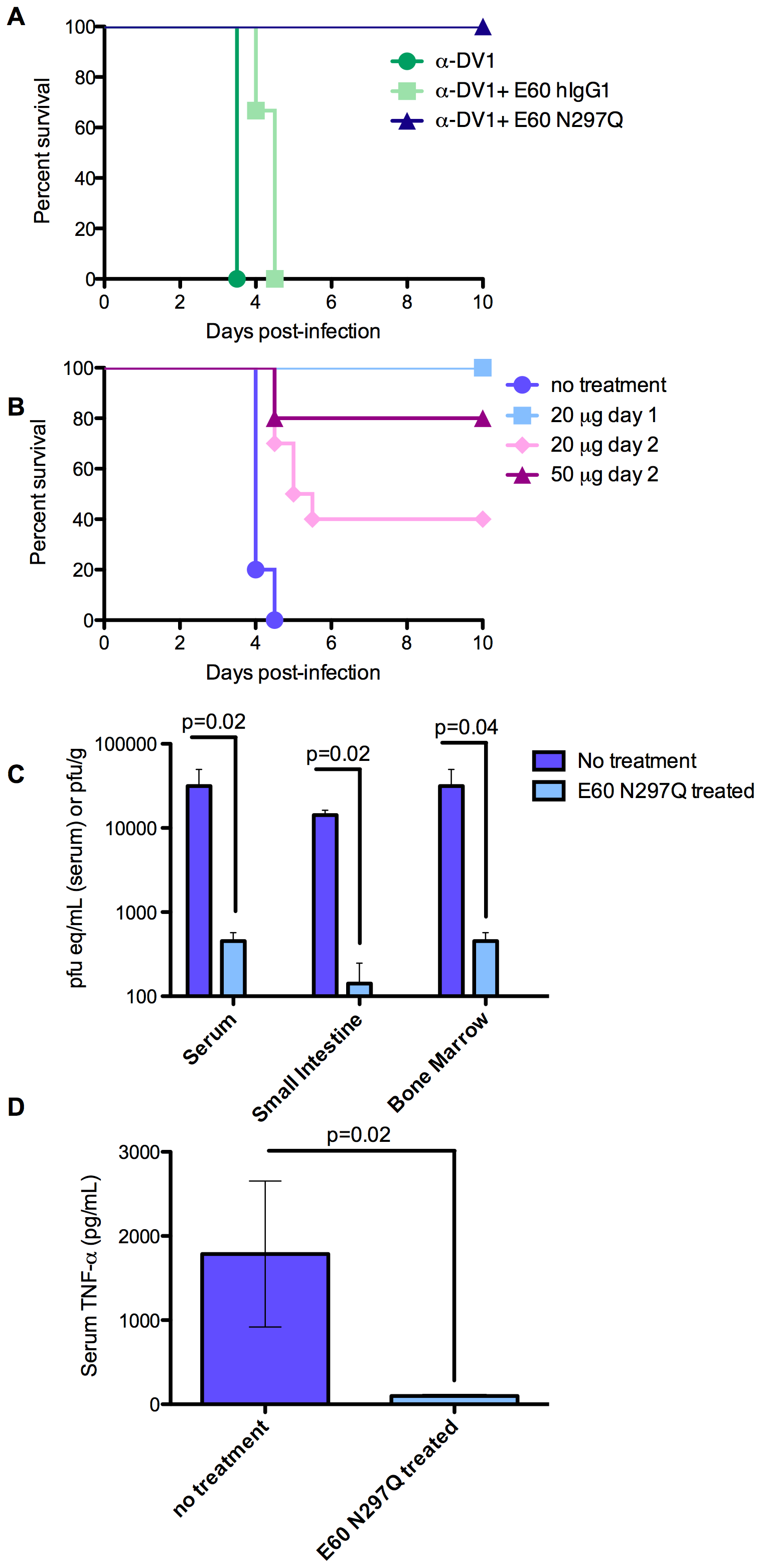 Antibodies with a mutated FcγR binding site have both prophylactic and therapeutic potential and reduce viral load and serum TNF-α in DV-infected mice.