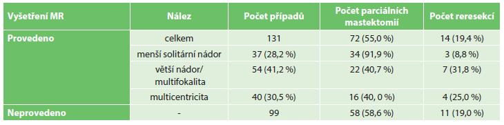 Nálezy na ipsilaterálním prsu a počty parciálních mastektomií a reresekcí; v závorkách uveden procentuální podíl z relevantní podskupiny Tab. 1: MRI findings in the ipsilateral breast and numbers of partial mastectomies and re-resections; percentages in the relevant subgroup in brackets