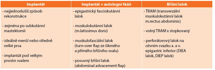 Typy rekonstrukce prsů po mastektomii
