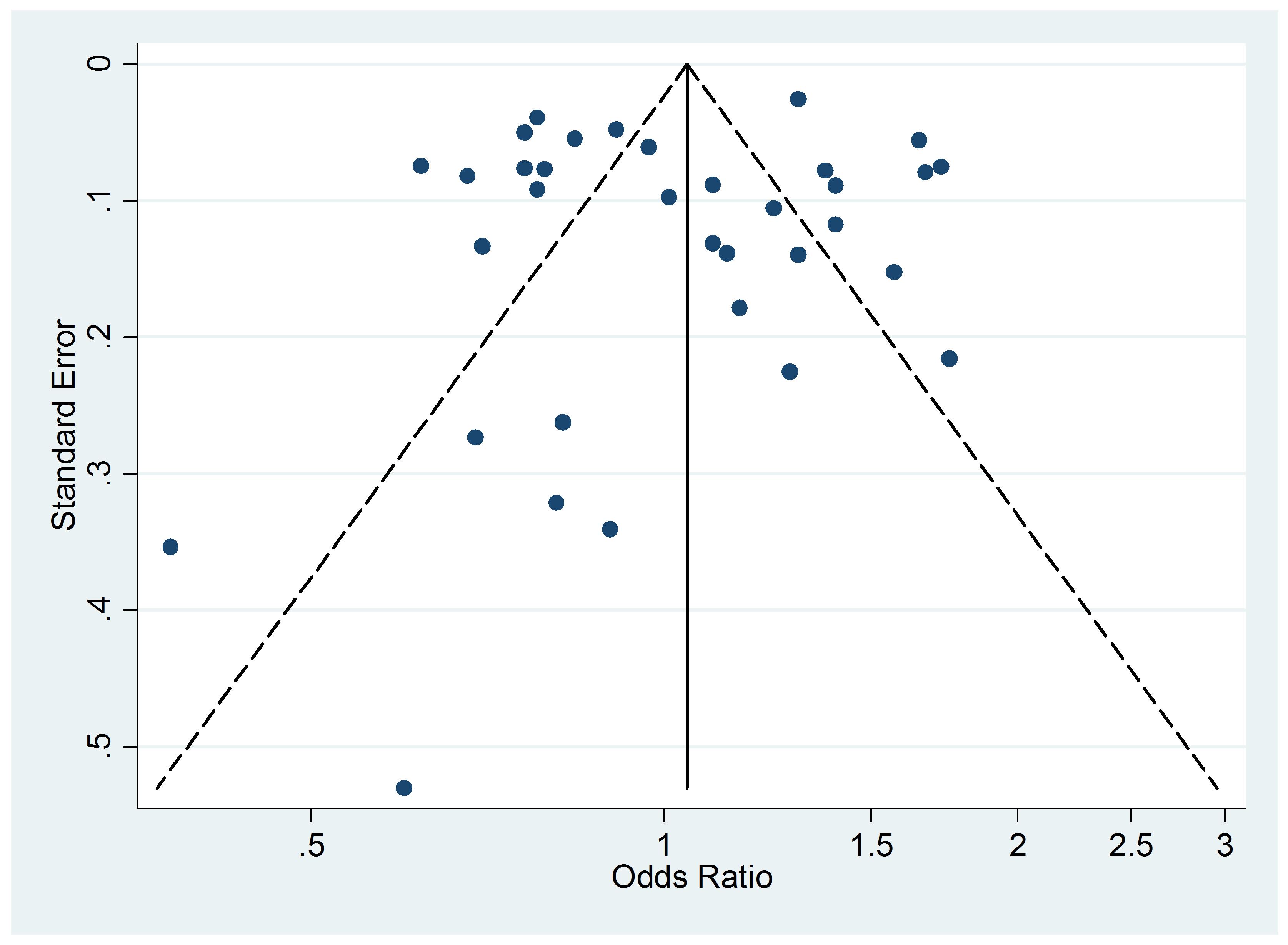 Funnel plot of relative risk versus standard error of relative risk: allergic rhinitis, active smoking.