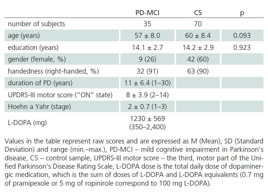 Descriptive statistics of PD-MCI and CS sample.