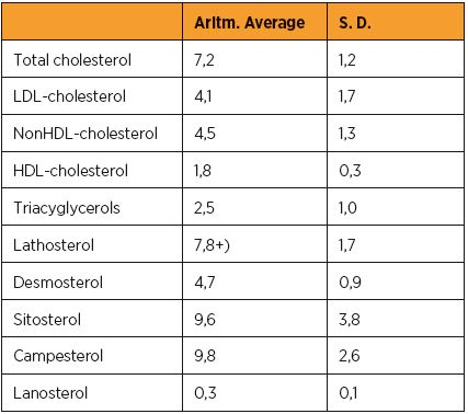 Průměrné hodnoty klasických lipidových parametrů (mmol/l) a necholesterolových sterolů (μmol/l) v souboru 84 zdravých těhotných s cholesterolémií > 7,0 mmol/l