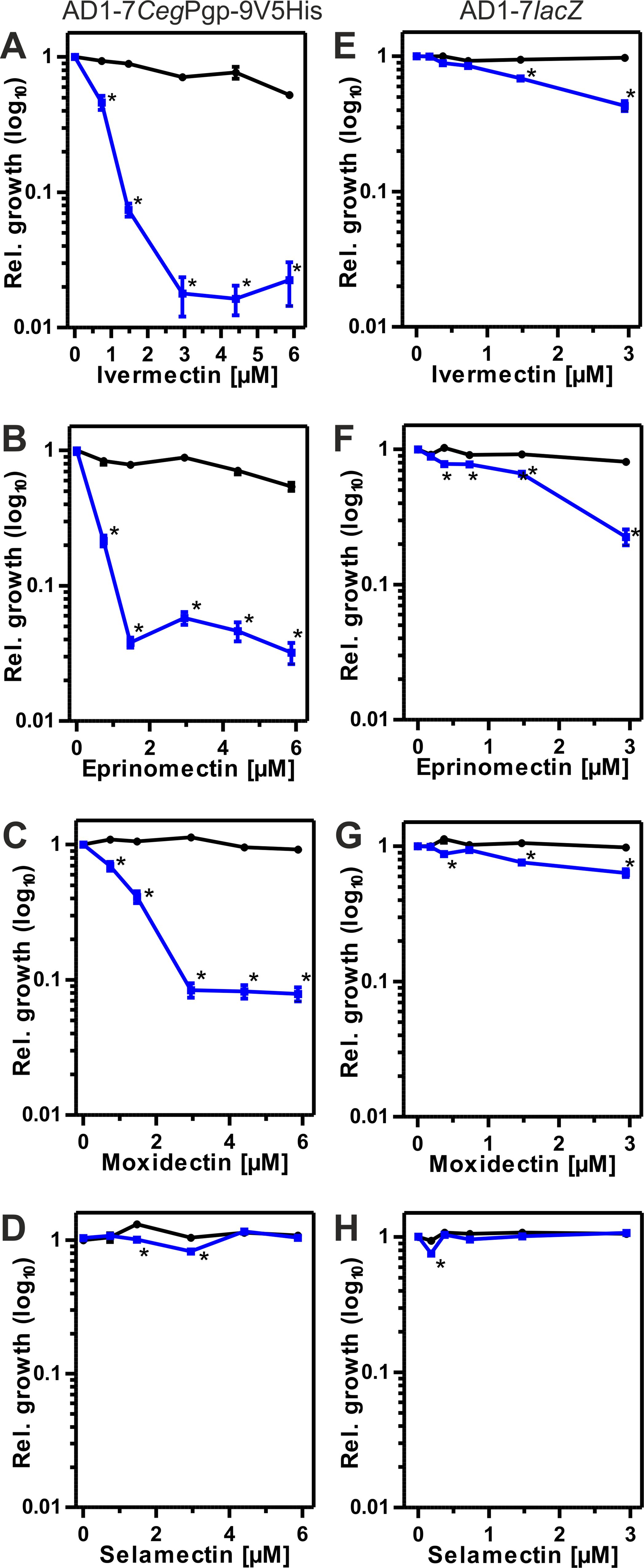 Effects of MLs on susceptibility to ketoconazole (Ket).
