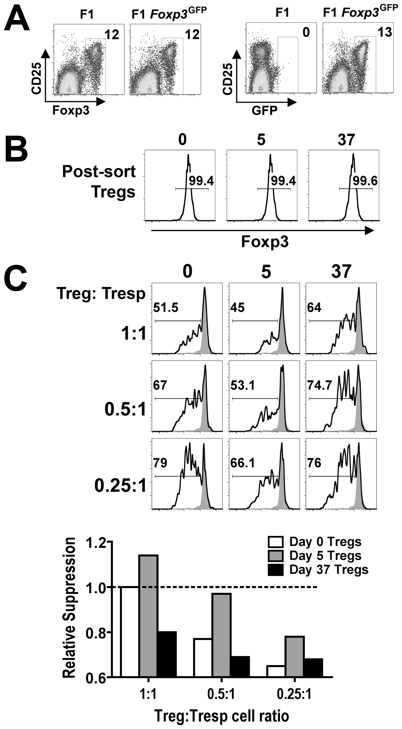 Dynamic regulation of Treg suppressive potency during persistent <i>Salmonella</i> infection.