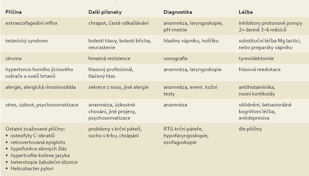 Rozdělení globus faryngeus podle vyvolávající příčiny. shrnuty jsou i typické symptomy, diagnostické metody a léčebná opatření pro jednotlivé příčiny globus faryngeus. Tab. 2. Classification of globus pharyngeus according to its cause. Typical symptoms, diagnostic methods and treatment for individual causes of globus pharyngeus are also summarized.