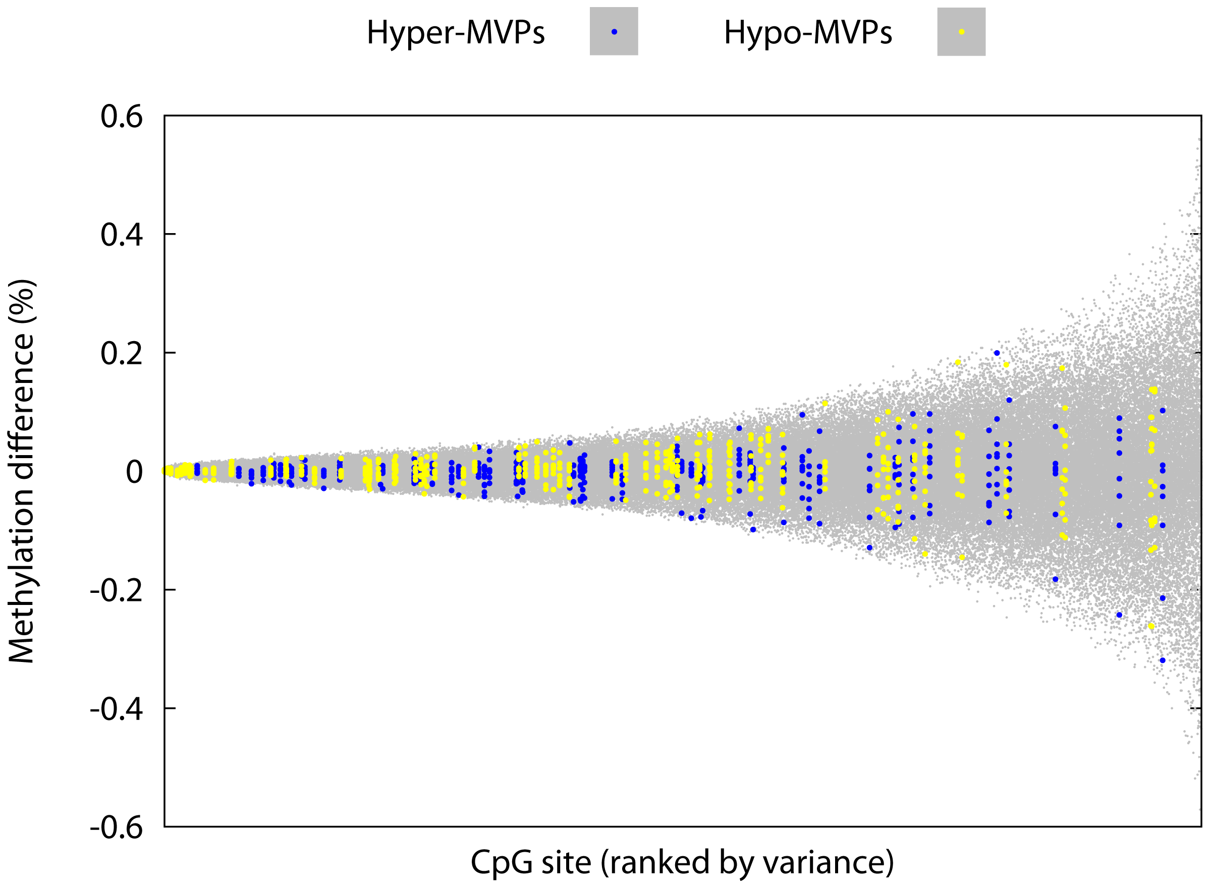 T1D–MVPs are not due to increased technical and/or biological variability.