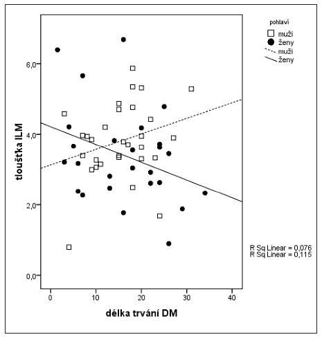 Korelace mezi tloušťkou ILM a trváním DM u mužů a žen Vysvětlivky: ILM – vnitřní limitující membrána, DM – diabetes mellitus
