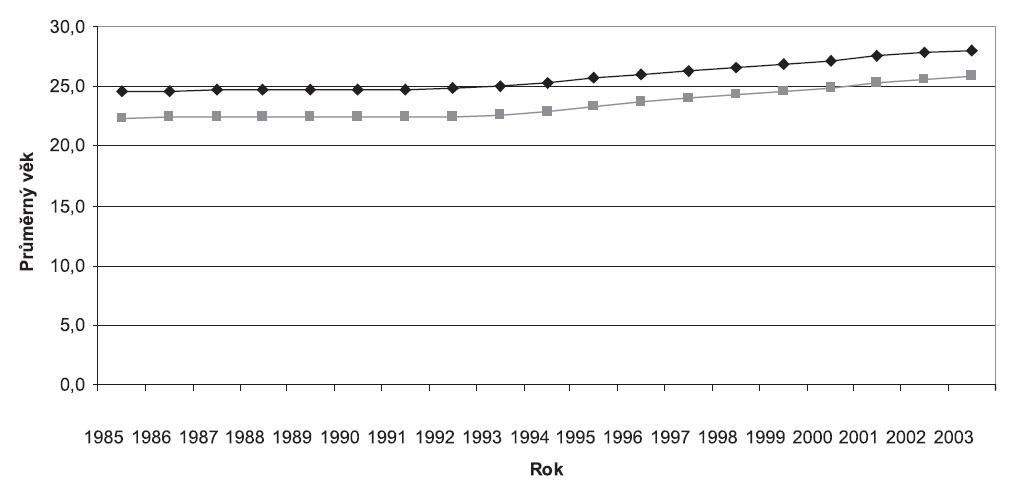 Průměrný věk prvorodiček a vícerodiček