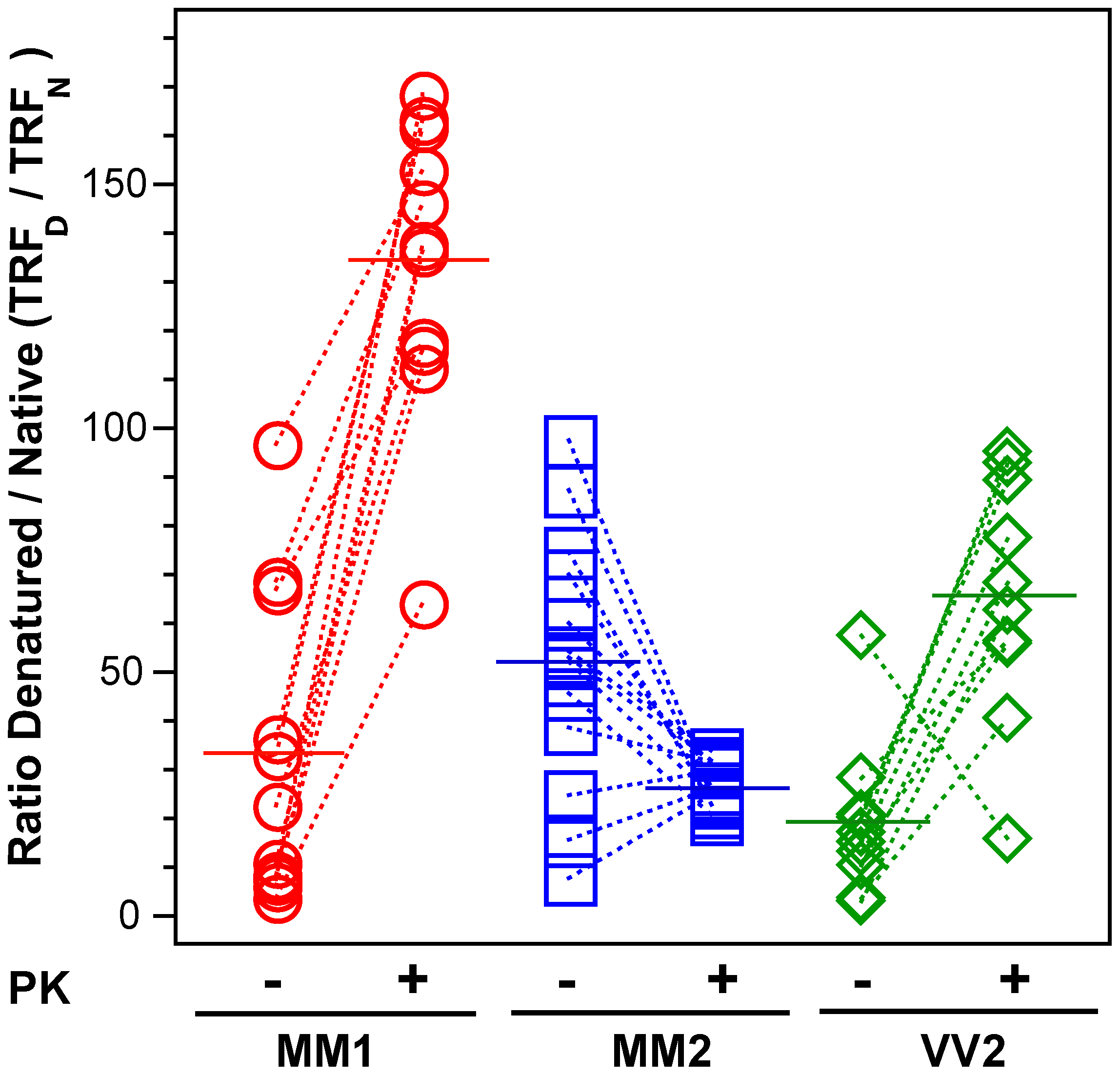 The exposure of 3F4 (108–112) and 8H4 (175–185) epitopes in native PrP<sup>Sc</sup>.
