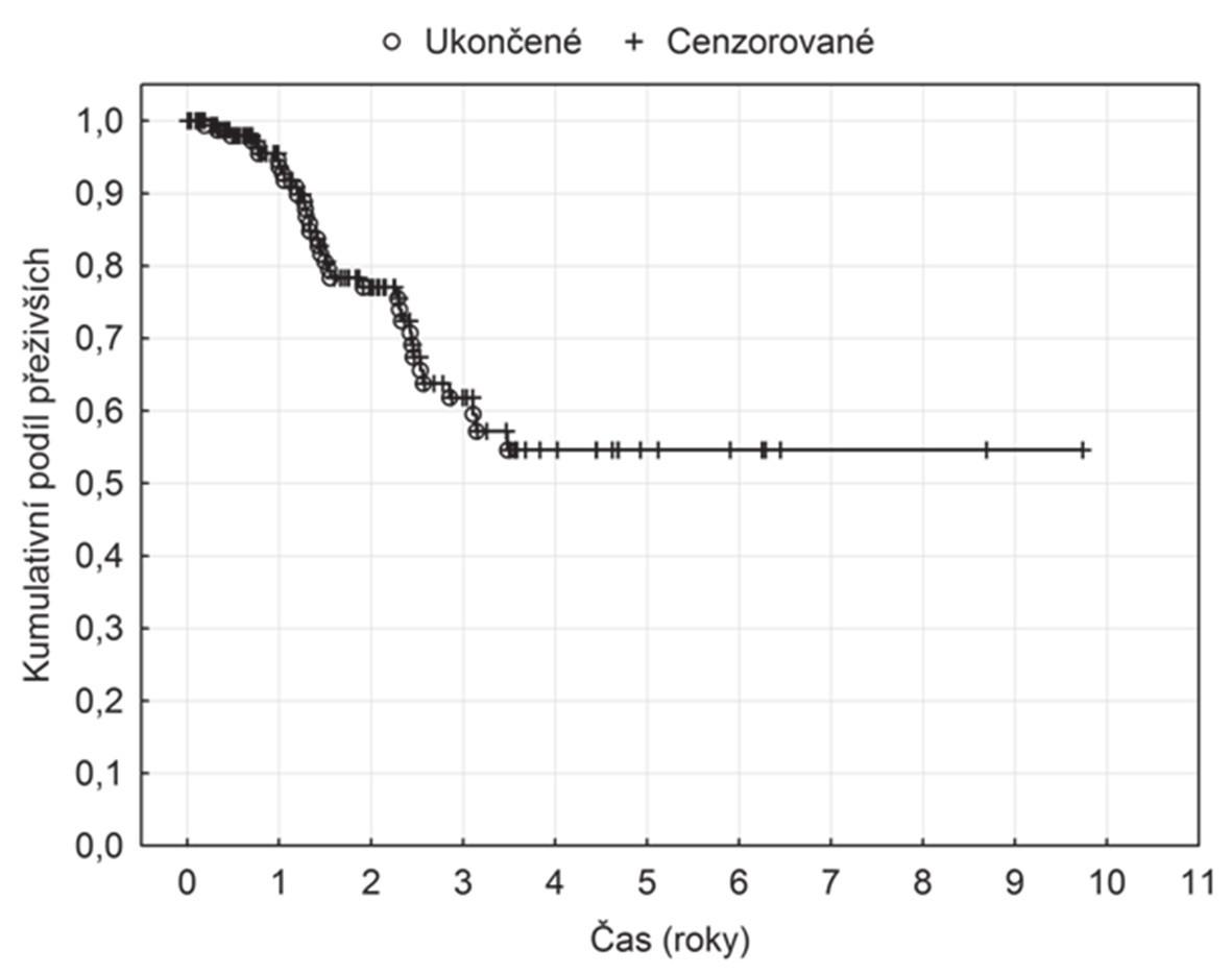 OS u pacientů podstupujících RFA pro CLM Graph 1. OS in patients undergoing RFA for CLM