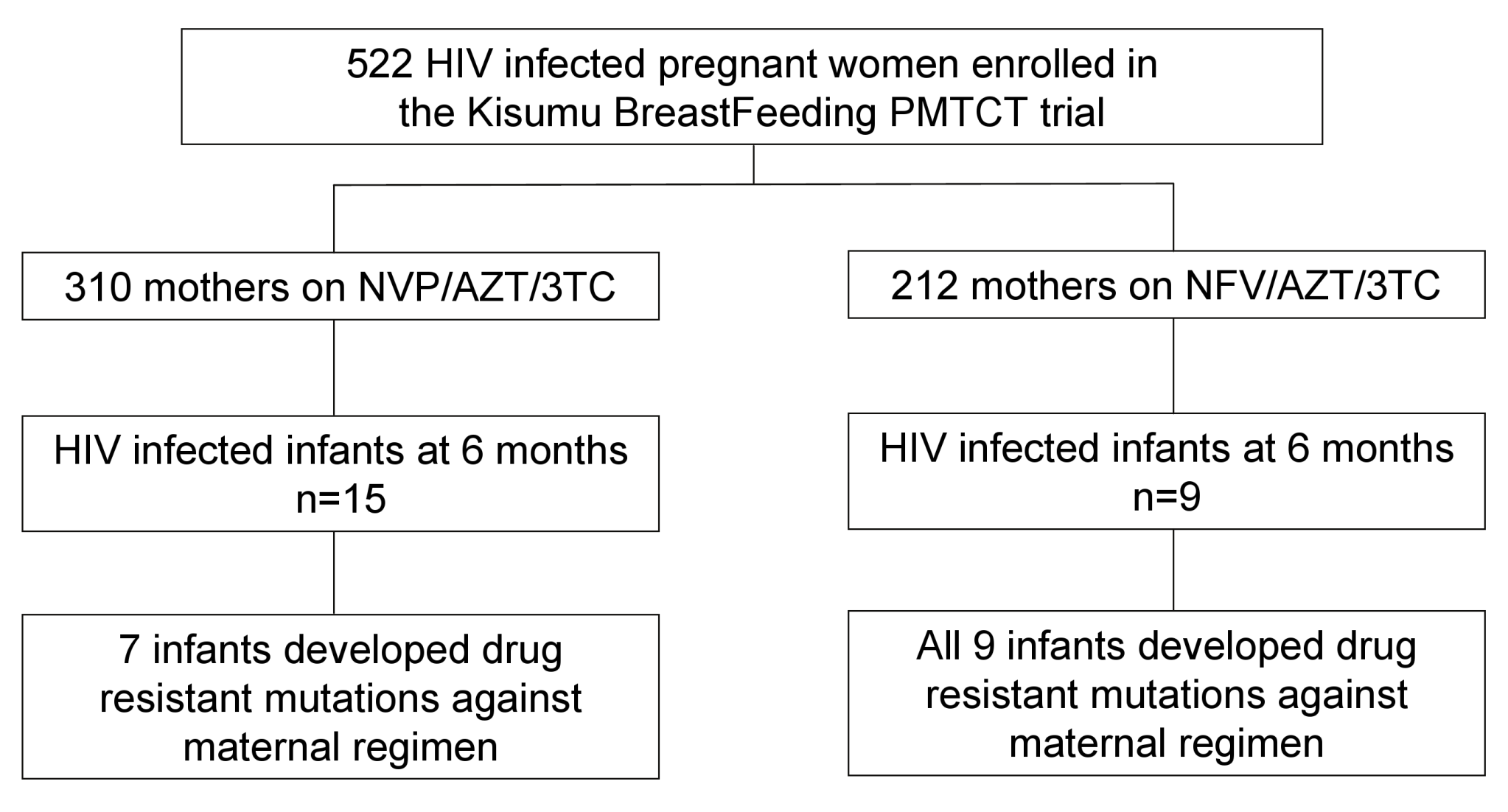 Cohort profile showing mothers enrollment, HIV transmission, and subsequent emergence of drug resistance in infants born to mothers in the NFV- and NVP-based regimens.