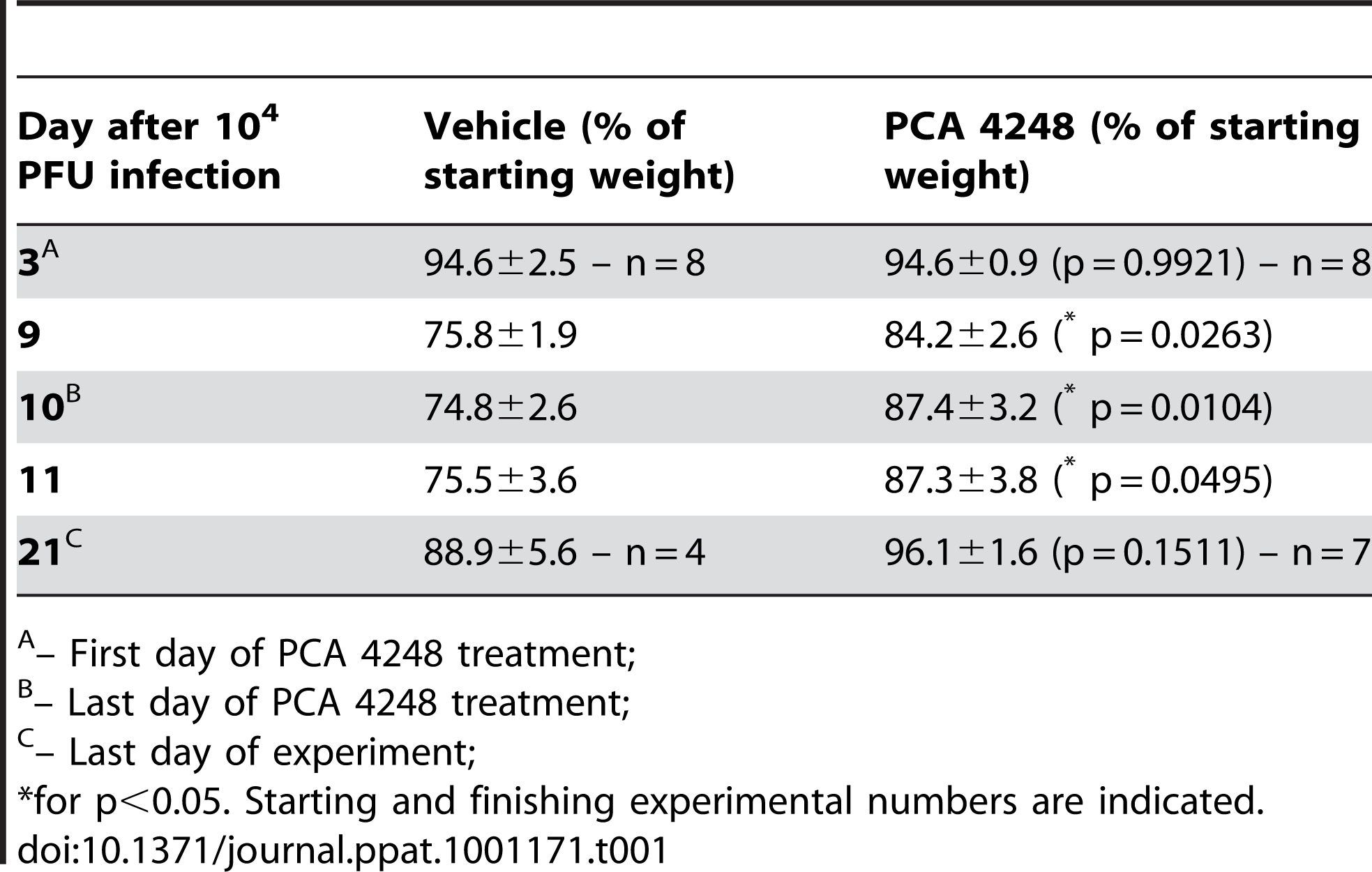 Body weight changes after Influenza A/WSN/33 H1N1 infection in mice treated with vehicle or PCA4246.
