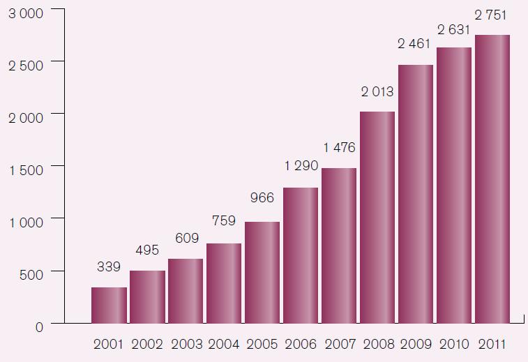 Počty primoimplantací a reimplantací ICD v ČR v letech 2001–2011 (data z Registru PM a ICD ČR).