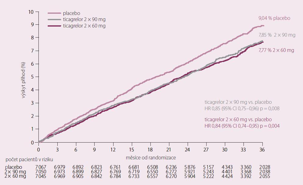 Výskyt primárního cíle – KV úmrtí, infarkt myokardu a cévní mozková příhoda ve studii PEGASUS–TIMI 54.