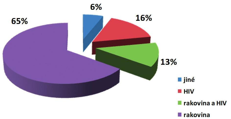 Diagnózy nemocných v Ugandě v letech 2013–2014