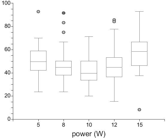 Srovnání kontrakce při různých výkonech. Fig. 3. Shrinkage compared to different power values