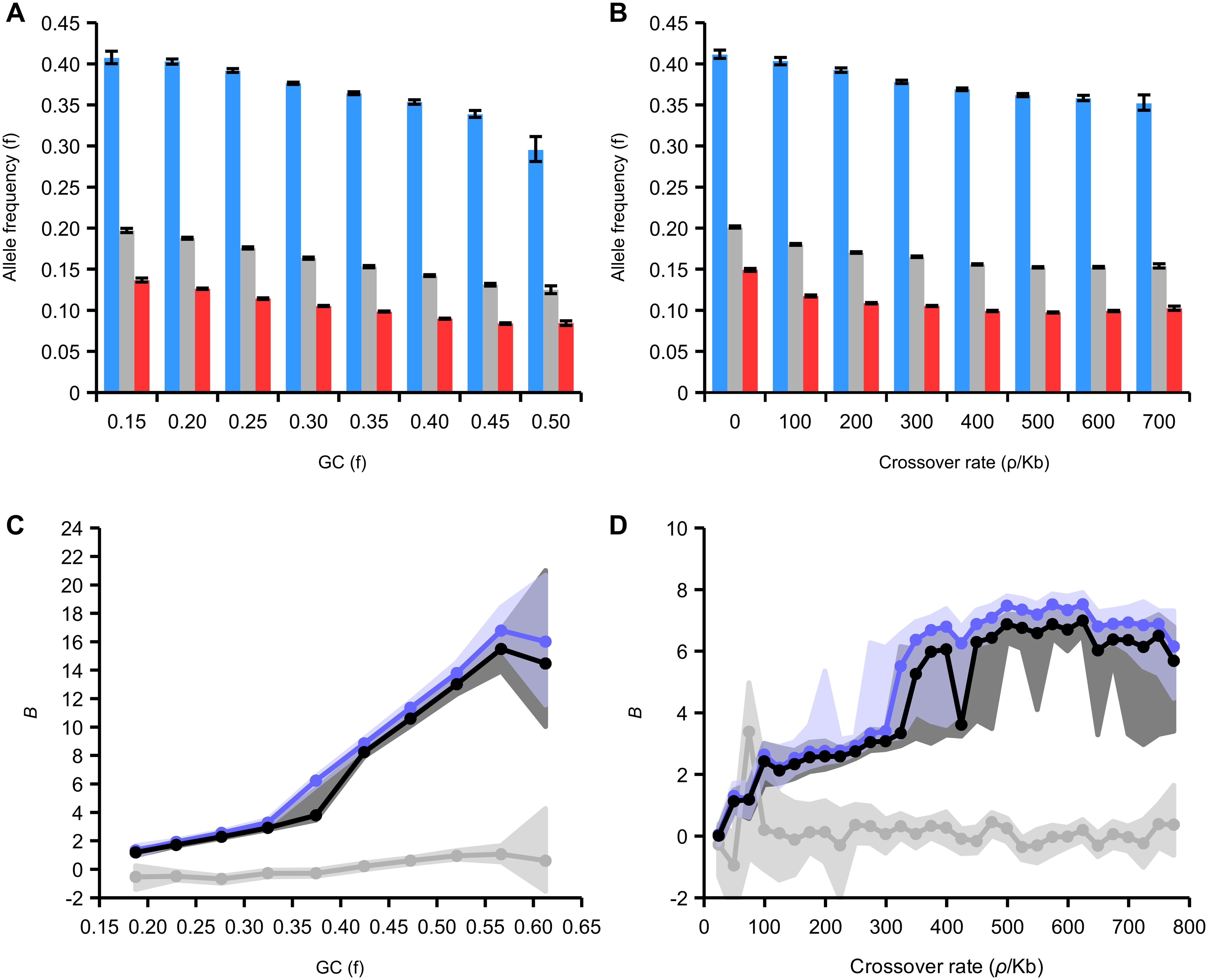 Effect of GC content and recombination on derived allele frequencies in intergenic regions.