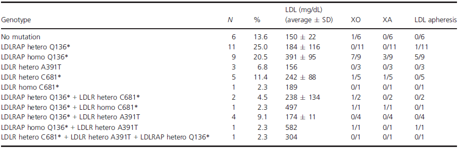 Genotype/phenotype of all patients with <i>LDLR</i> and/or <i>LDLRAP1</i> variants.