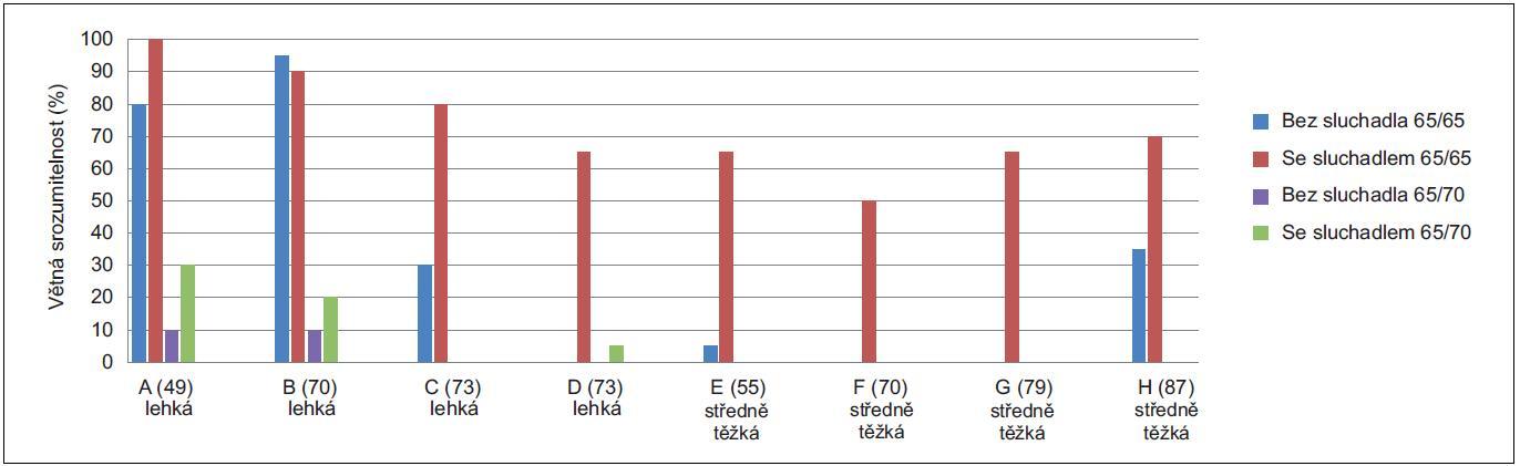 Grafy 6a, 6b. Příklady zhodnocení efektu sluchadla testem větné srozumitelnosti v hovorovém šumu.