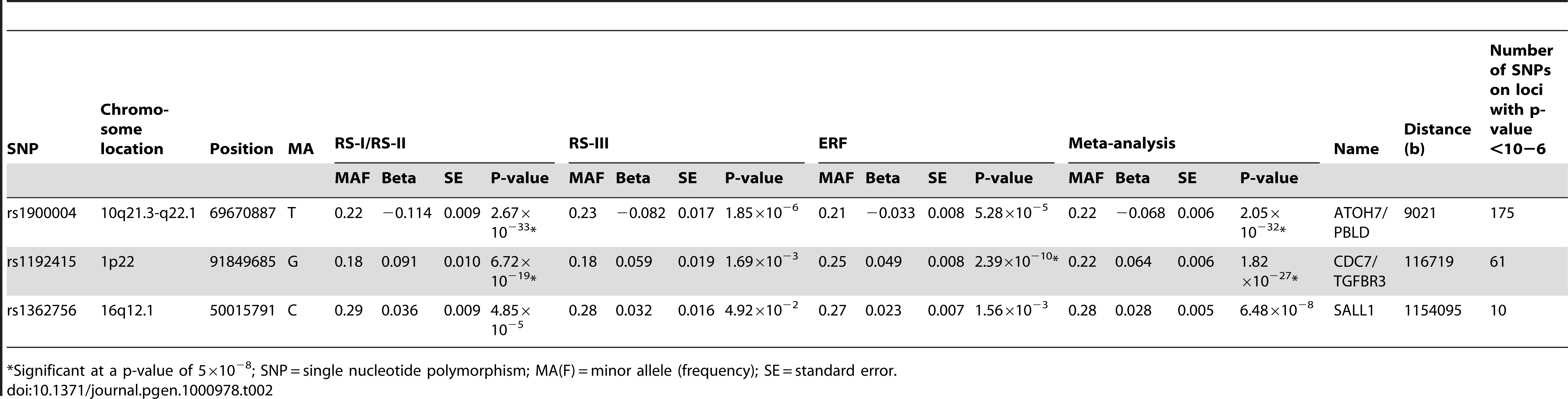 Results of top SNPs of all associated loci with p-value &lt;10<sup>−6</sup> on disc area in the meta-analysis for each individual cohort and the meta-analysis itself (results are presented as the effects per minor allele).