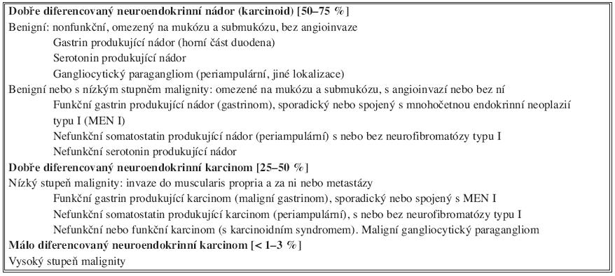 Klasifikace neuroendokrinních nádorů duodena a horního jejuna  Tab. 2. Classification of neuroendocrine duodenal and proximal jejunal tumors