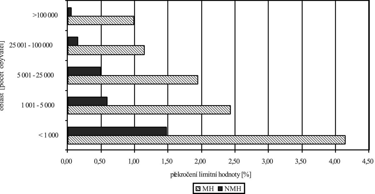Závislost velikosti zásobované oblasti na jakosti pitné vody v ukazatelích s mezní (MH) a nejvyšší mezní hodnotou (NMH). Česká republika 2004 – 2006 (4 117 oblastí, 102 810 vzorků, 2 397 566 stanovení jednotlivých ukazatelů) Fig. 5. Water supply zone size and drinking water quality (expressed as exceedance of the limit and maximum limit (MH and NMH) values. Czech Republic 2004 – 2006 (4 117 areas, 102 810 samples, 2 397 566 analyses)