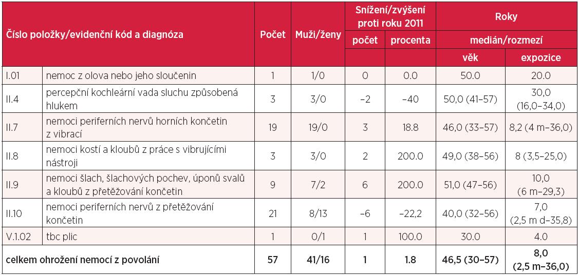 Ohrožení nemocí z povolání hlášená v České republice v roce 2012